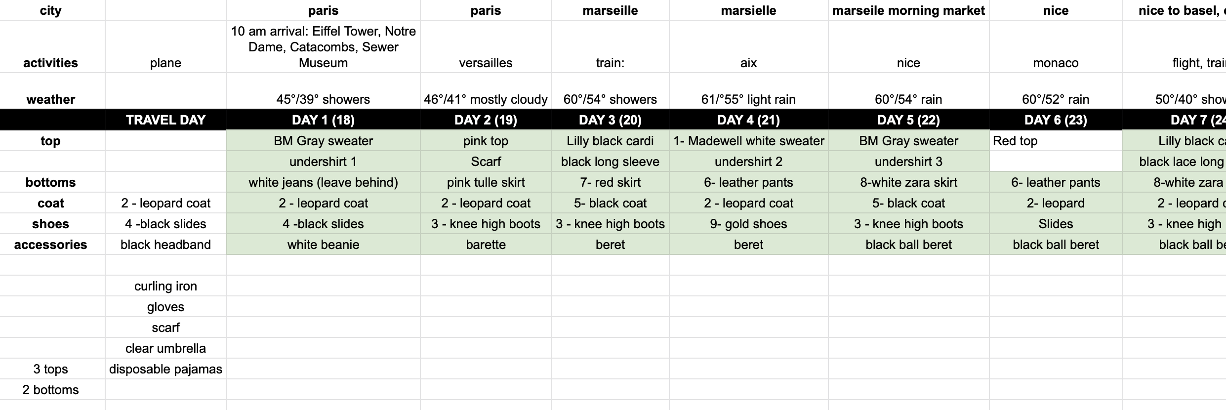 planning outfits with excel sheets and taking photos before you go